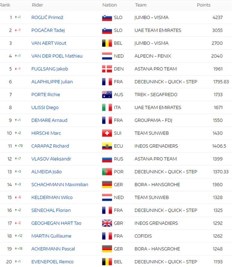 ranking UCI 2020