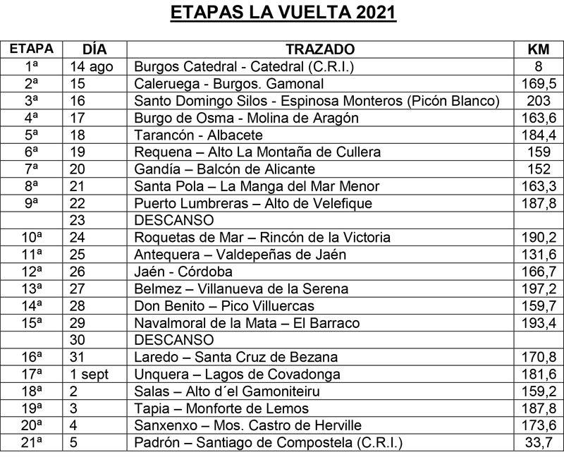 ETAPAS LA VUELTA 2021