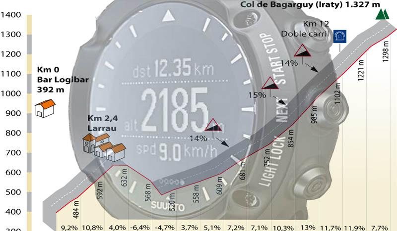 INFORME: Medir la altura de un puerto (I)