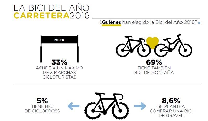 Usos y costumbres de los ciclistas de carretera en 2016