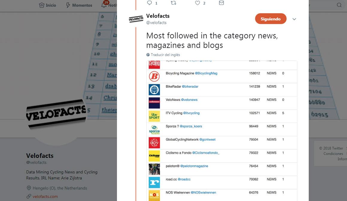 El Twitter de Ciclismo a Fondo en el Top Ten mundial