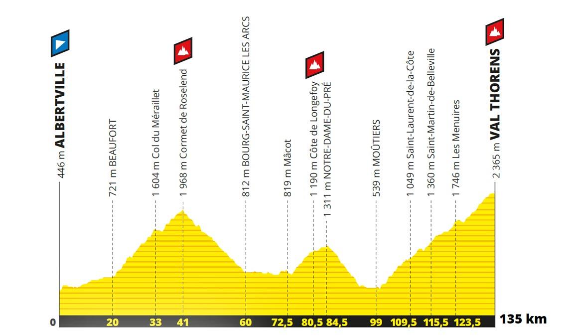 Ya se ha convocado la 29 edición de L'Étape du Tour