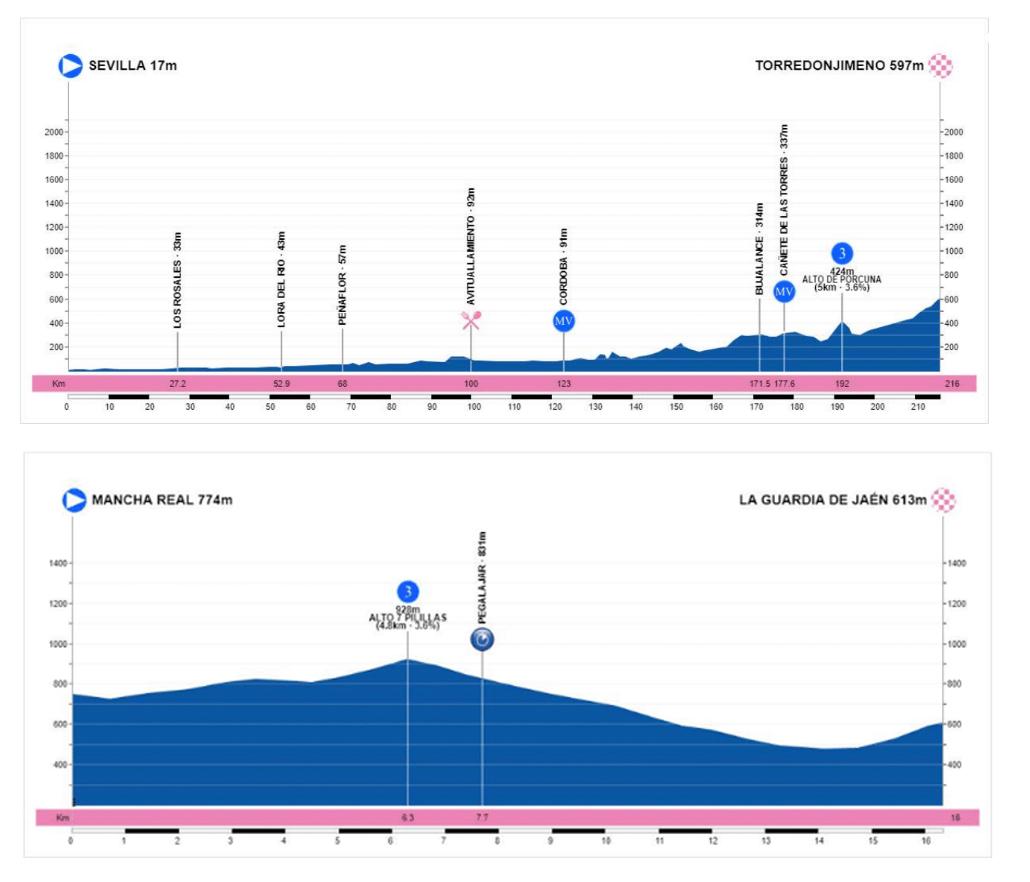 Contrarreloj individual de 16,3 km entre Mancha Real y  La Guardia de Jaén en la Vuelta a Andalucía 2019