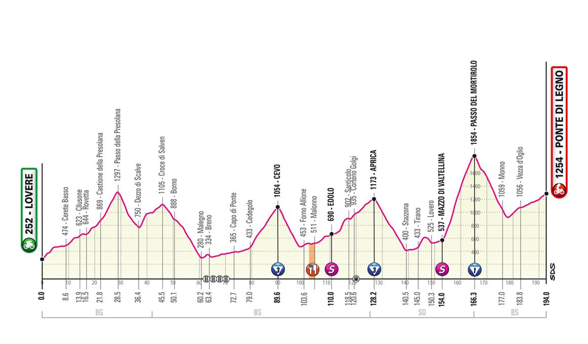 El Giro decide suprimir la subida al Gavia y modifica el recorrido de la etapa 16